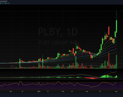 $PLBY
